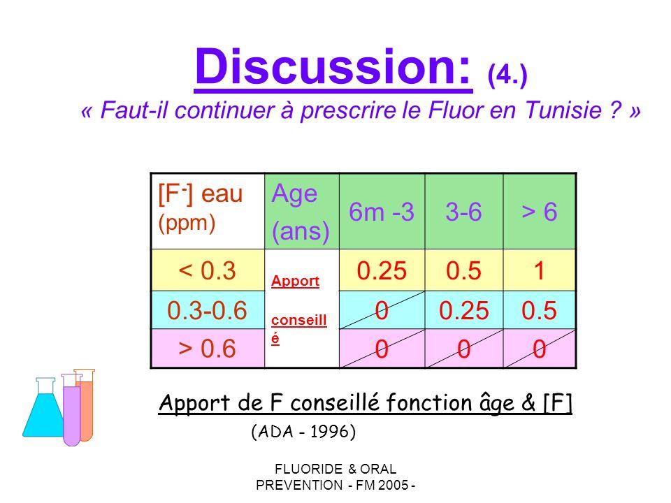 FLUORIDE & ORAL PREVENTION - FM 2005 - Discussion: (4.) « Faut-il continuer à prescrire le Fluor en Tunisie ? » [F - ] eau (ppm) Age (ans) 6m -33-6> 6