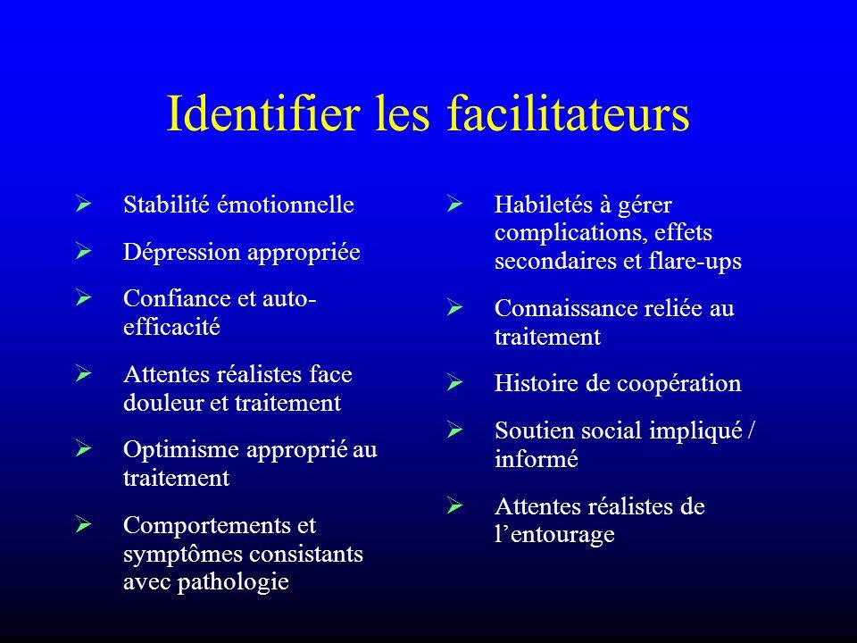 Identifier les facilitateurs Stabilité émotionnelle Dépression appropriée Confiance et auto- efficacité Attentes réalistes face douleur et traitement