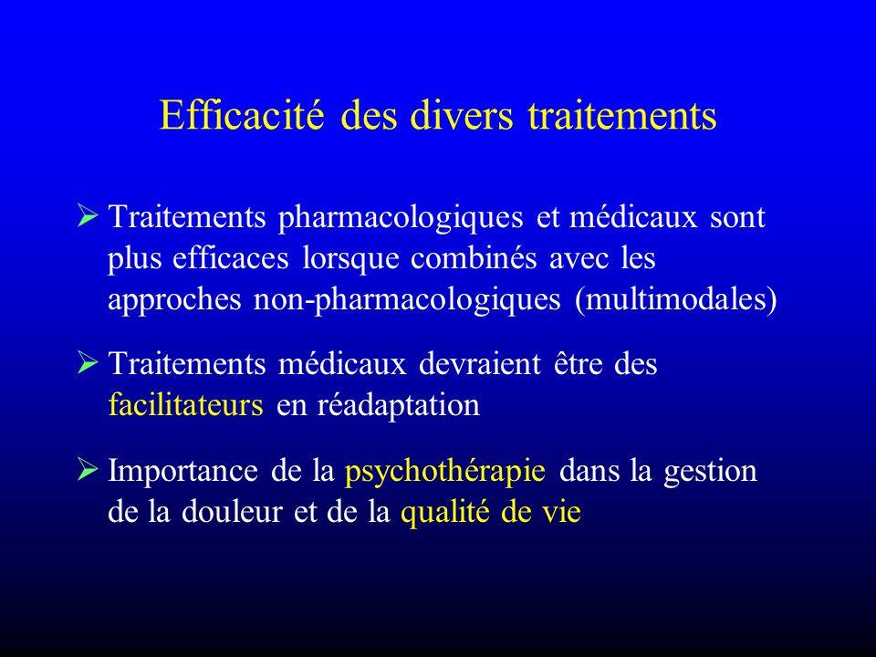 Efficacité des divers traitements Traitements pharmacologiques et médicaux sont plus efficaces lorsque combinés avec les approches non-pharmacologique