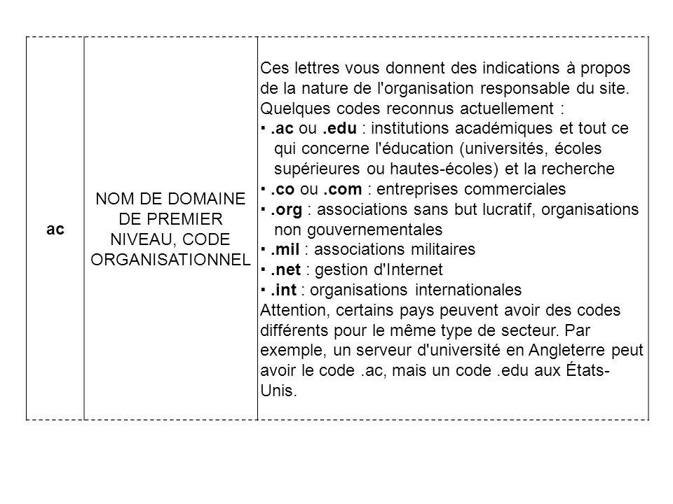 ac NOM DE DOMAINE DE PREMIER NIVEAU, CODE ORGANISATIONNEL Ces lettres vous donnent des indications à propos de la nature de l organisation responsable du site.