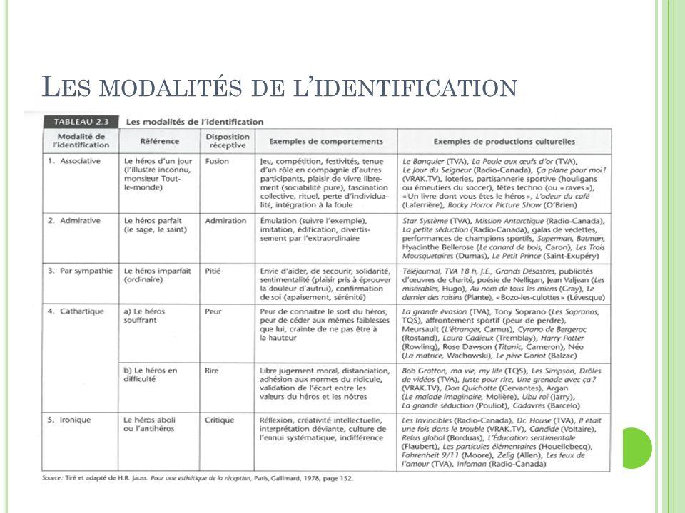 L ES MODALITÉS DE L IDENTIFICATION
