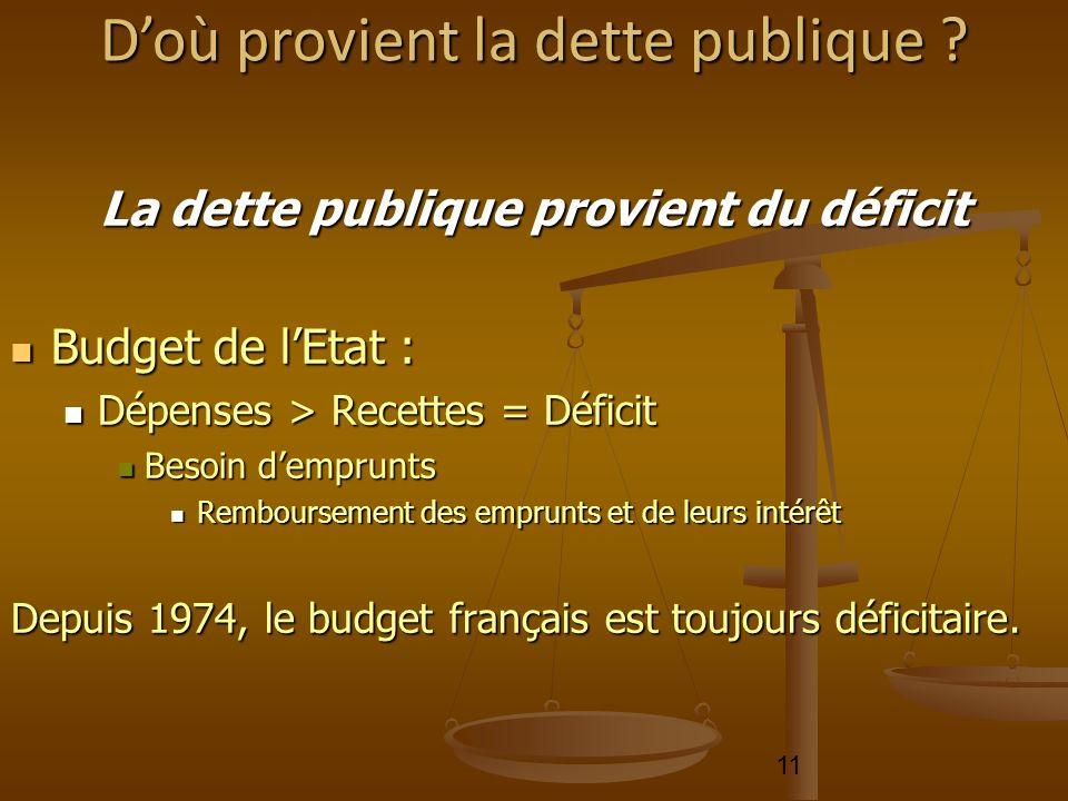 11 La dette publique provient du déficit Budget de lEtat : Budget de lEtat : Dépenses > Recettes = Déficit Dépenses > Recettes = Déficit Besoin dempru