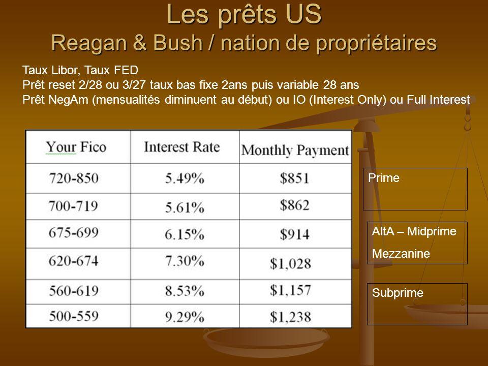 Les prêts US Reagan & Bush / nation de propriétaires Prime AltA – Midprime Mezzanine Subprime Taux Libor, Taux FED Prêt reset 2/28 ou 3/27 taux bas fi