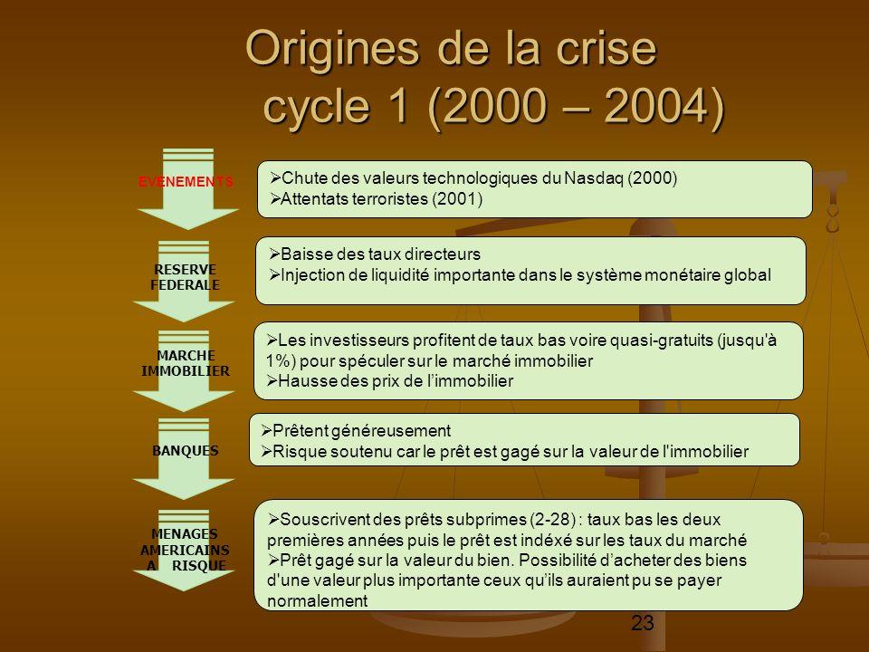 23 Origines de la crise cycle 1 (2000 – 2004) Chute des valeurs technologiques du Nasdaq (2000) Attentats terroristes (2001) Baisse des taux directeur