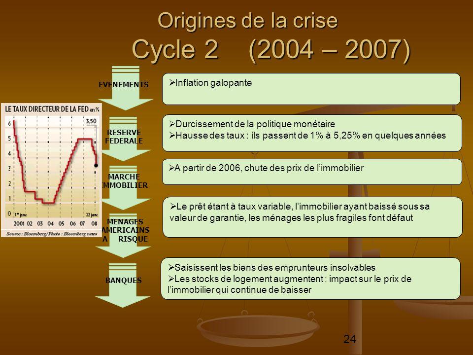 24 Origines de la crise Cycle 2 (2004 – 2007) Inflation galopante Durcissement de la politique monétaire Hausse des taux : ils passent de 1% à 5,25% e