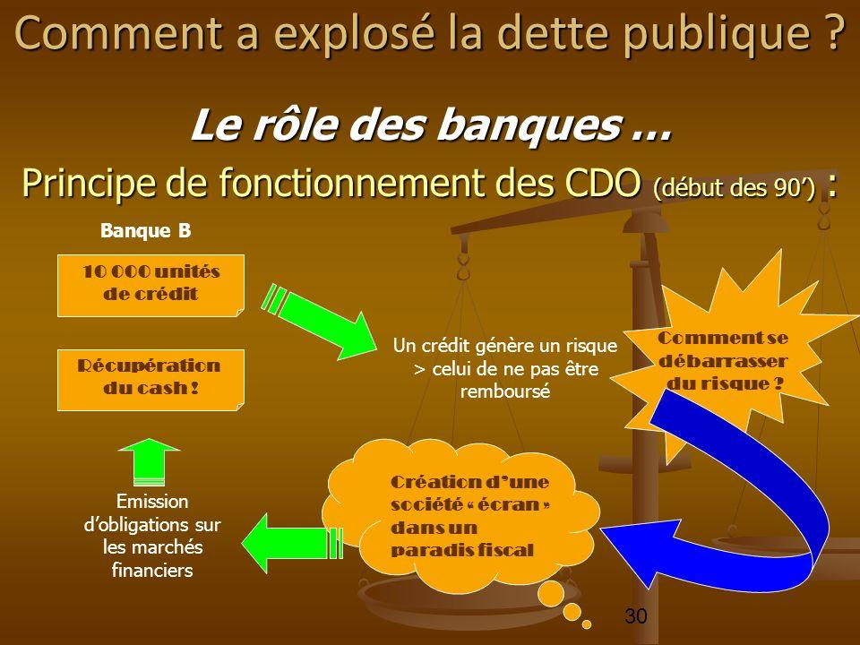 30 Le rôle des banques … Principe de fonctionnement des CDO (début des 90) : Comment a explosé la dette publique ? 10 000 unités de crédit Banque B Un