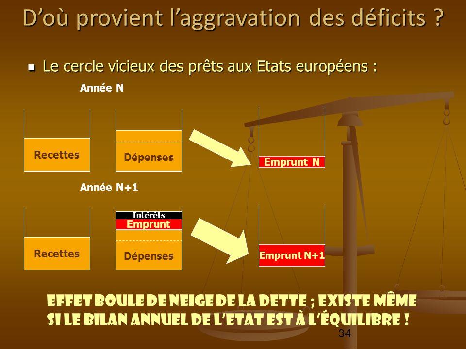 34 Le cercle vicieux des prêts aux Etats européens : Le cercle vicieux des prêts aux Etats européens : Recettes Année N Dépenses Emprunt N Recettes An
