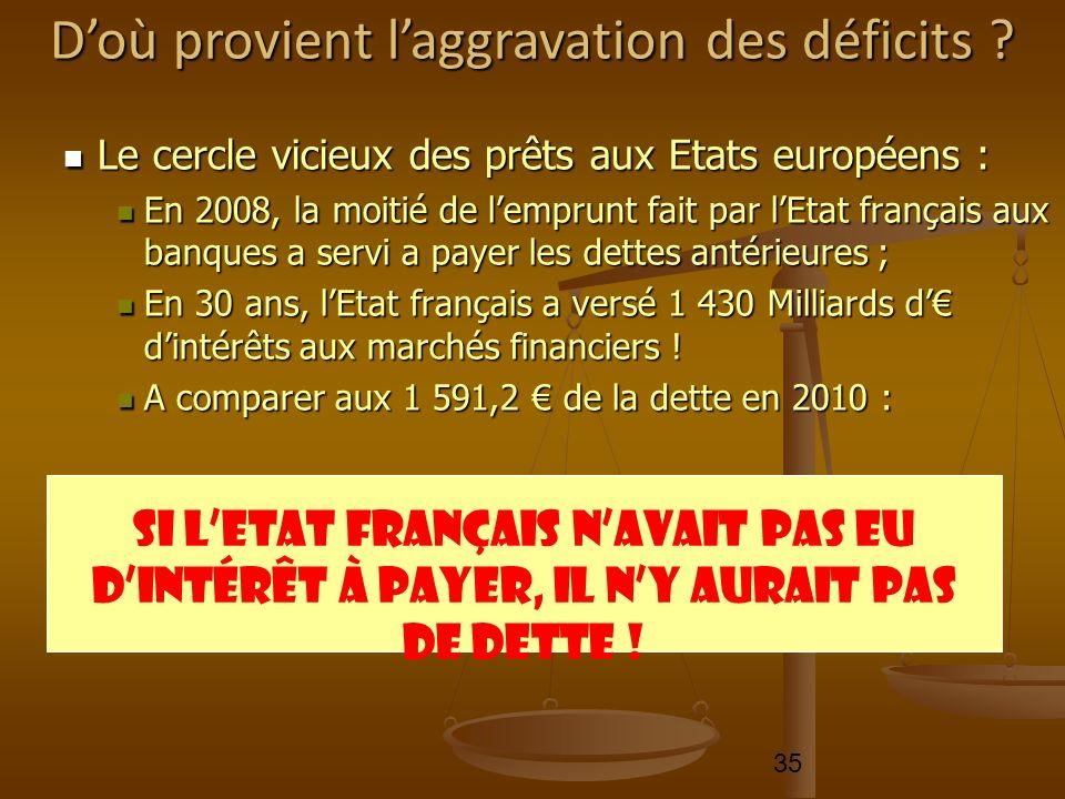 35 Le cercle vicieux des prêts aux Etats européens : Le cercle vicieux des prêts aux Etats européens : En 2008, la moitié de lemprunt fait par lEtat f