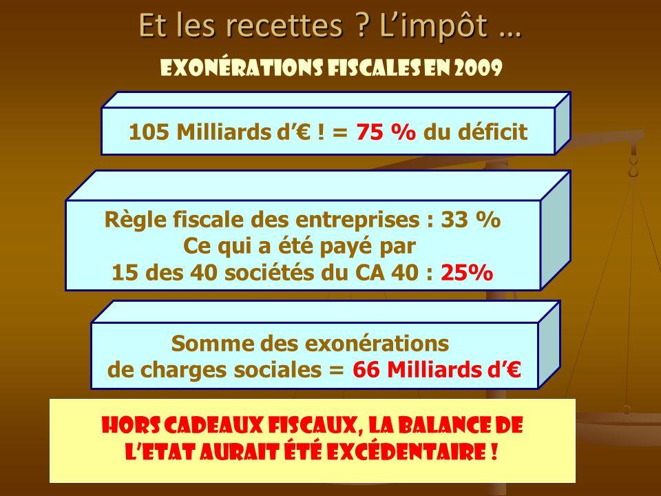 37 Exonérations fiscales en 2009 105 Milliards d ! = 75 % du déficit Règle fiscale des entreprises : 33 % Ce qui a été payé par 15 des 40 sociétés du