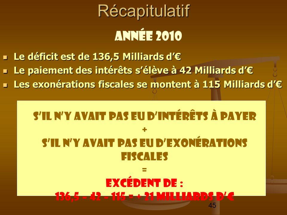 45 Le déficit est de 136,5 Milliards d Le déficit est de 136,5 Milliards d Le paiement des intérêts sélève à 42 Milliards d Le paiement des intérêts s