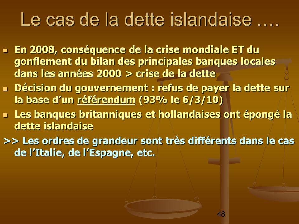 48 En 2008, conséquence de la crise mondiale ET du gonflement du bilan des principales banques locales dans les années 2000 > crise de la dette En 200