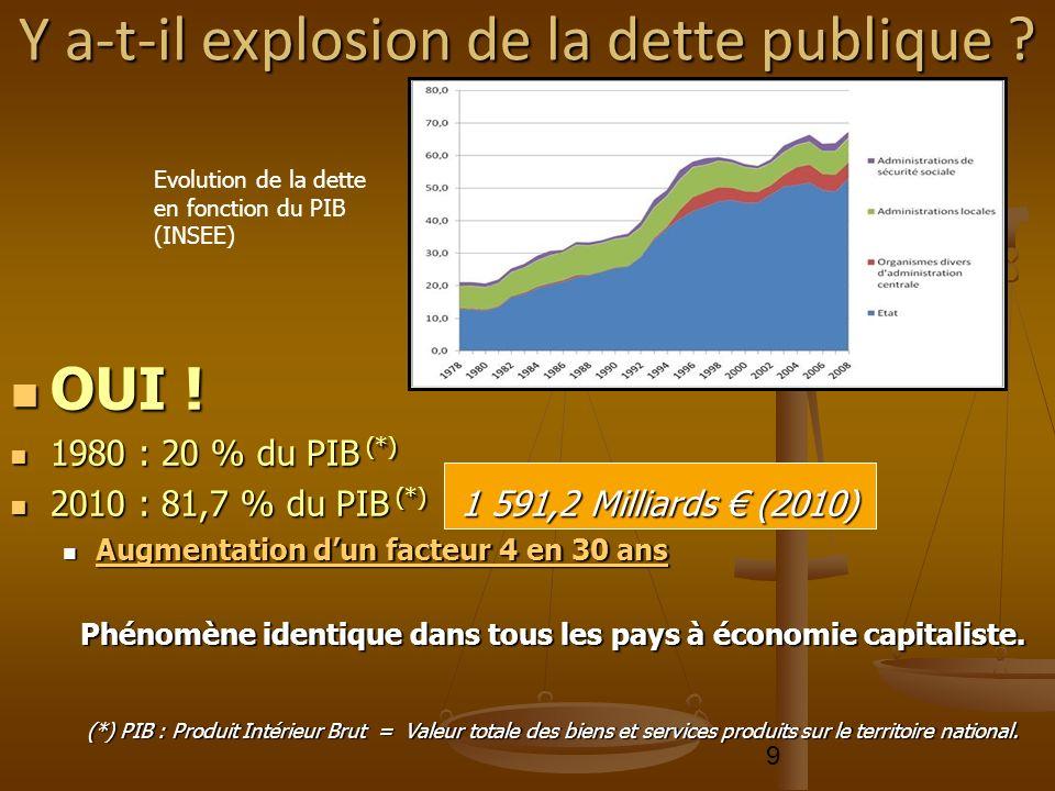 9 OUI ! OUI ! 1980 : 20 % du PIB (*) 1980 : 20 % du PIB (*) 2010 : 81,7 % du PIB (*) 1 591,2 Milliards (2010) 2010 : 81,7 % du PIB (*) 1 591,2 Milliar