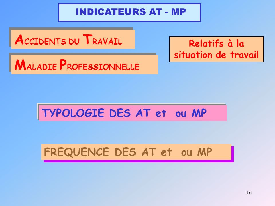 16 INDICATEURS AT - MP A CCIDENTS DU T RAVAIL M ALADIE P ROFESSIONNELLE Relatifs à la situation de travail TYPOLOGIE DES AT et ou MP FREQUENCE DES AT