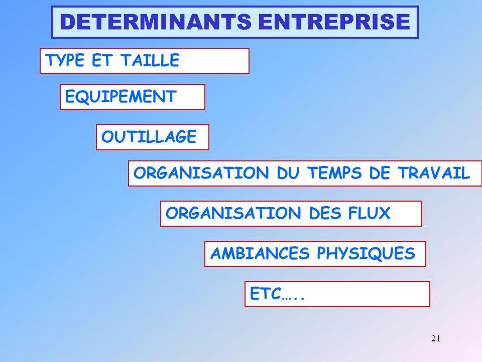 21 DETERMINANTS ENTREPRISE TYPE ET TAILLE EQUIPEMENT OUTILLAGE ORGANISATION DES FLUX ORGANISATION DU TEMPS DE TRAVAIL AMBIANCES PHYSIQUES ETC…..
