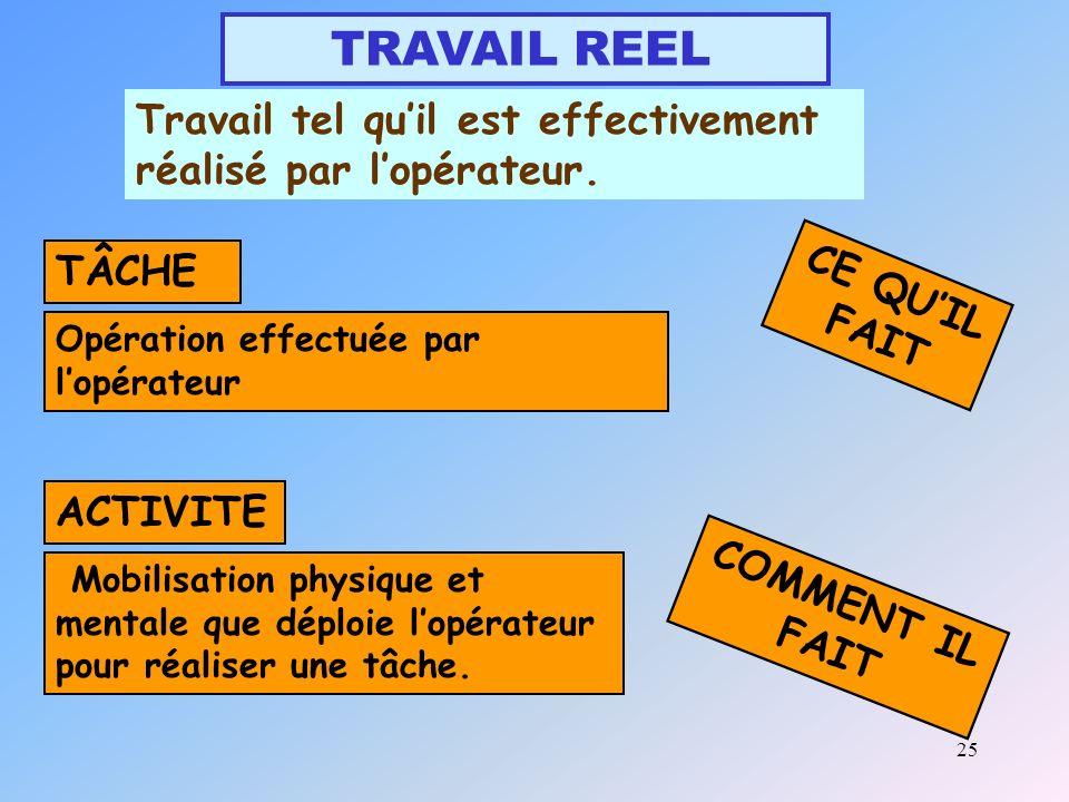 25 TRAVAIL REEL Opération effectuée par lopérateur Mobilisation physique et mentale que déploie lopérateur pour réaliser une tâche.
