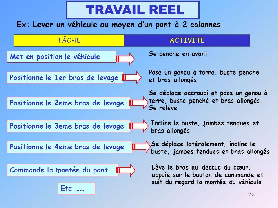 26 TRAVAIL REEL Ex: Lever un véhicule au moyen dun pont à 2 colonnes.