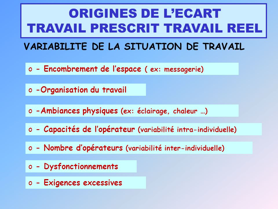 ORIGINES DE LECART TRAVAIL PRESCRIT TRAVAIL REEL VARIABILITE DE LA SITUATION DE TRAVAIL o - Encombrement de lespace ( ex: messagerie) o -Organisation