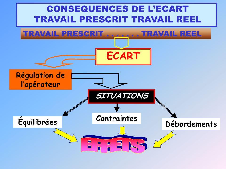 CONSEQUENCES DE LECART TRAVAIL PRESCRIT TRAVAIL REEL SITUATIONS Équilibrées Contraintes Débordements ECART Régulation de lopérateur TRAVAIL PRESCRIT.......