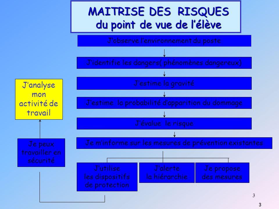 34 SCHEMA DE COMPREHENSION DE LACTIVITE Sur lENTREPRISE DETERMINANTS HOMMEENTREPRISE EFFETS Sur lHOMME Travail prescrit: TRAVAIL REEL TâcheActivité Positifs Négatifs