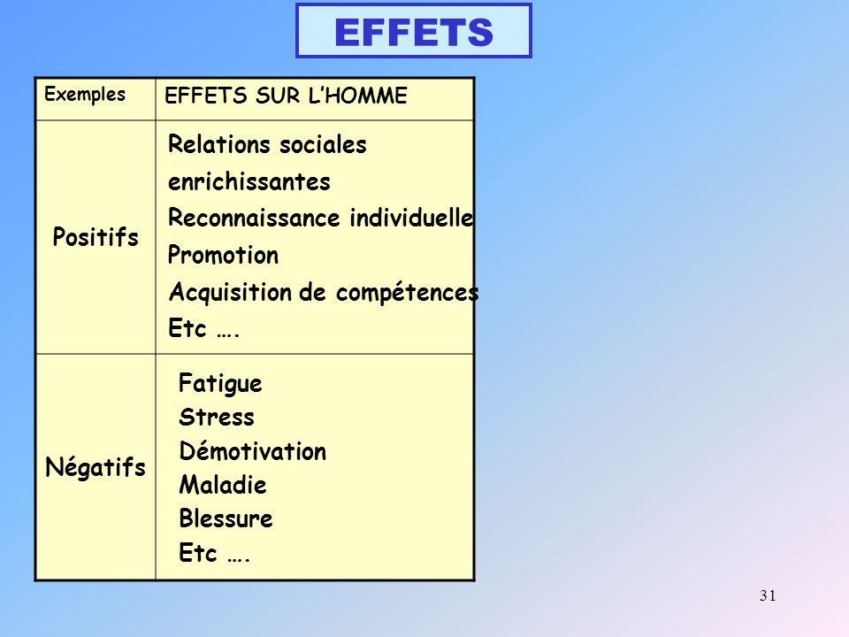 31 EFFETS Exemples EFFETS SUR LHOMME Positifs Négatifs Relations sociales enrichissantes Reconnaissance individuelle Promotion Acquisition de compétences Etc ….