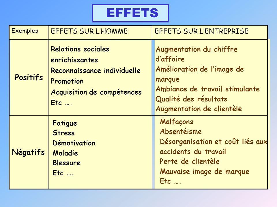 EFFETS SUR LHOMME Négatifs EFFETS SUR LENTREPRISE Exemples EFFETS Positifs Relations sociales enrichissantes Reconnaissance individuelle Promotion Acquisition de compétences Etc ….