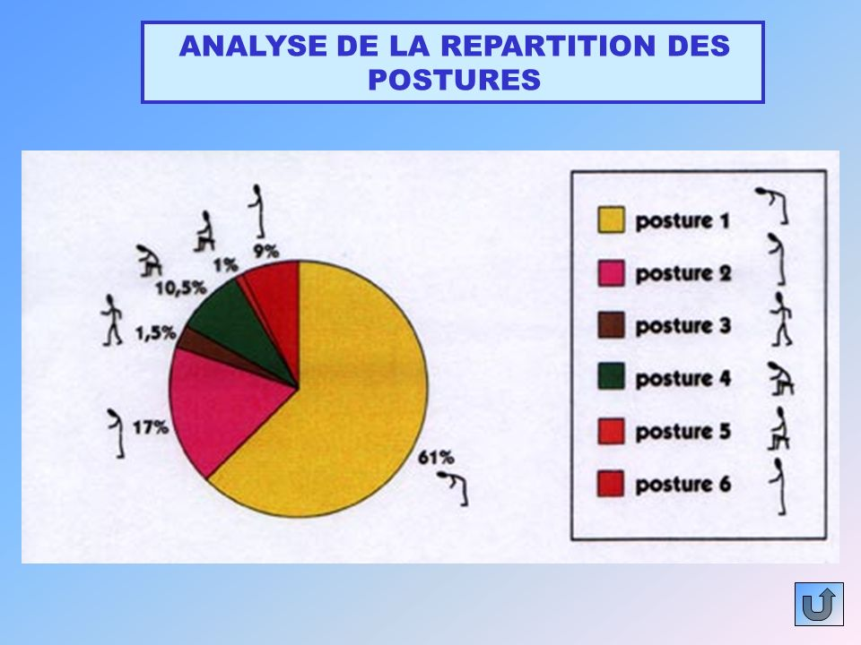 ANALYSE DE LA REPARTITION DES POSTURES
