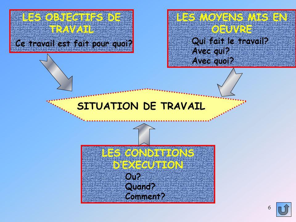 6 SITUATION DE TRAVAIL LES OBJECTIFS DE TRAVAIL Ce travail est fait pour quoi.