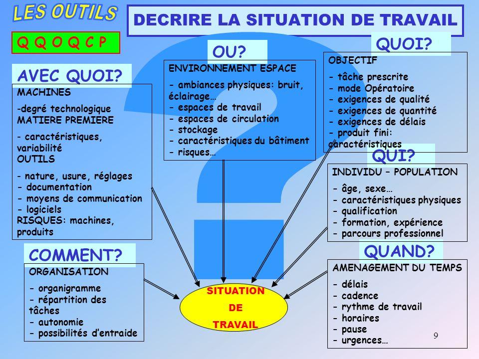 9 DECRIRE LA SITUATION DE TRAVAIL Q Q O Q C P SITUATION DE TRAVAIL QUI.