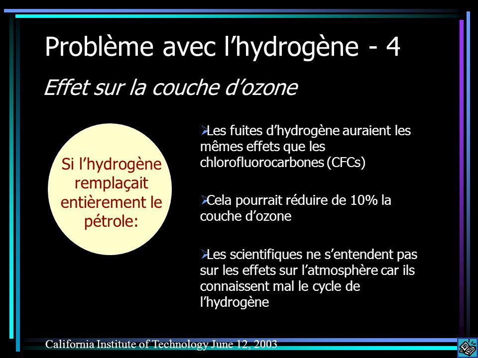 Problème avec lhydrogène - 4 Les fuites dhydrogène auraient les mêmes effets que les chlorofluorocarbones (CFCs) Cela pourrait réduire de 10% la couche dozone Les scientifiques ne sentendent pas sur les effets sur latmosphère car ils connaissent mal le cycle de lhydrogène California Institute of Technology June 12, 2003 Si lhydrogène remplaçait entièrement le pétrole: Effet sur la couche dozone