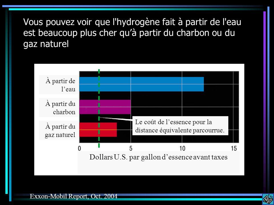 Vous pouvez voir que l'hydrogène fait à partir de l'eau est beaucoup plus cher quà partir du charbon ou du gaz naturel Exxon-Mobil Report, Oct. 2004 À