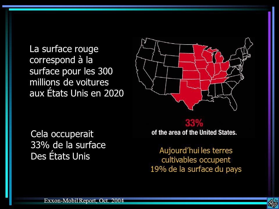 La surface rouge correspond à la surface pour les 300 millions de voitures aux États Unis en 2020 Exxon-Mobil Report, Oct.