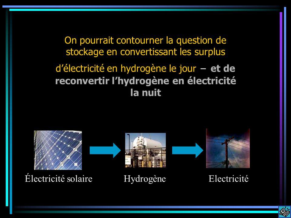On pourrait contourner la question de stockage en convertissant les surplus délectricité en hydrogène le jour – et de reconvertir lhydrogène en électricité la nuit Électricité solaireHydrogèneElectricité