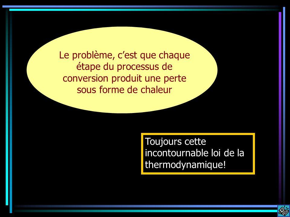 Toujours cette incontournable loi de la thermodynamique.