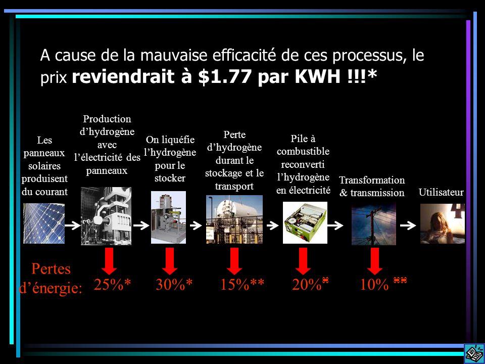 A cause de la mauvaise efficacité de ces processus, le prix reviendrait à $1.77 par KWH !!!* Les panneaux solaires produisent du courant Perte dhydrogène durant le stockage et le transport Pile à combustible reconverti lhydrogène en électricité Transformation & transmission Utilisateur 25%* Pertes dénergie: 15%**20% 10% Production dhydrogène avec lélectricité des panneaux On liquéfie lhydrogène pour le stocker 30%*