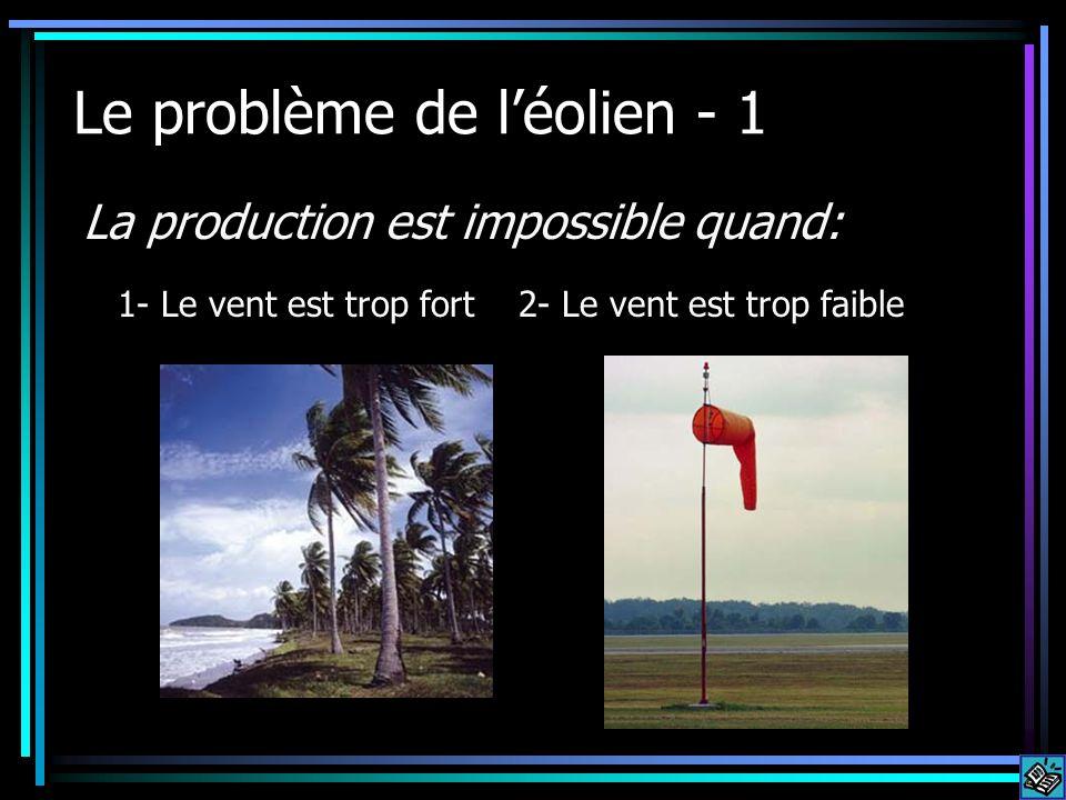 Le problème de léolien - 1 La production est impossible quand: 1- Le vent est trop fort 2- Le vent est trop faible