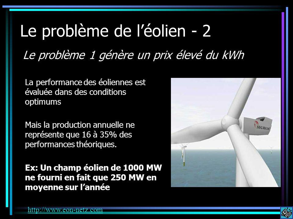 Le problème de léolien - 2 Le problème 1 génère un prix élevé du kWh La performance des éoliennes est évaluée dans des conditions optimums Mais la production annuelle ne représente que 16 à 35% des performances théoriques.