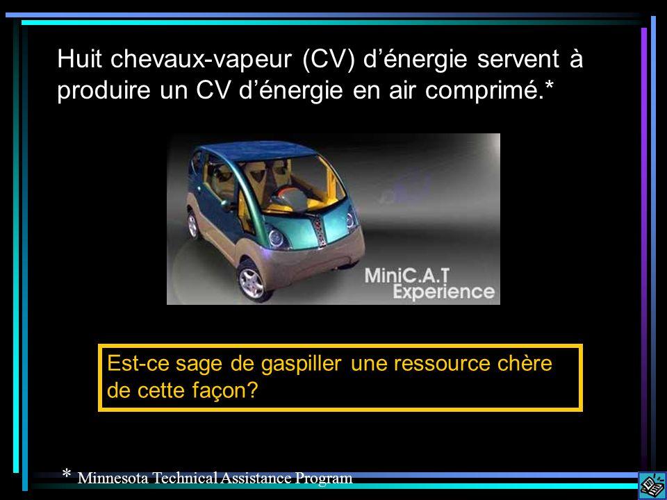 Huit chevaux-vapeur (CV) dénergie servent à produire un CV dénergie en air comprimé.* Est-ce sage de gaspiller une ressource chère de cette façon.