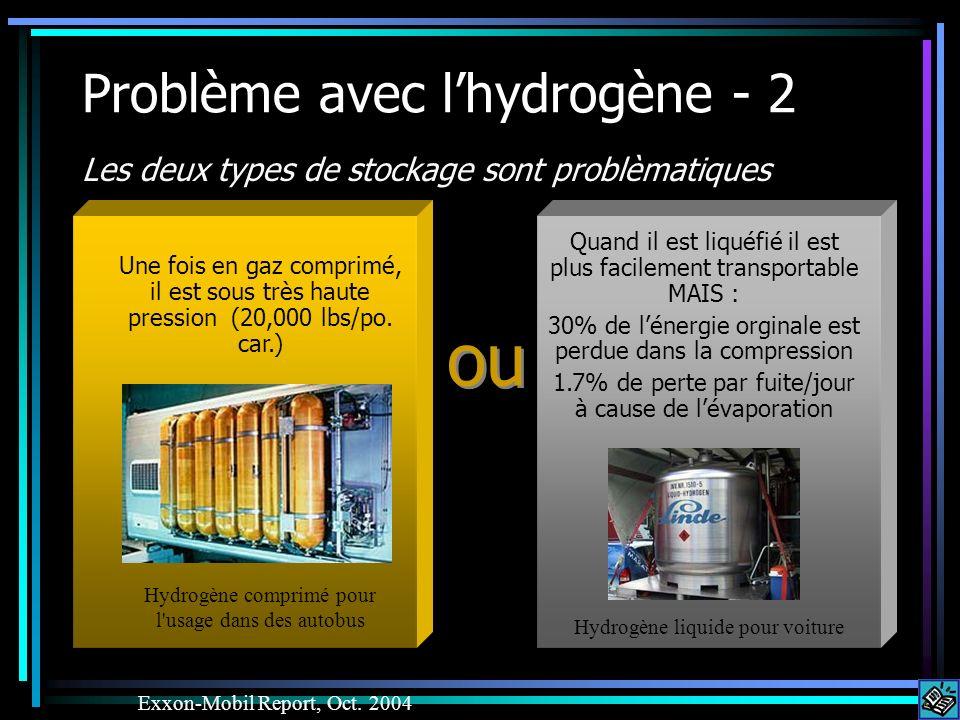 Problème avec lhydrogène - 2 Les deux types de stockage sont problèmatiques Exxon-Mobil Report, Oct. 2004 Quand il est liquéfié il est plus facilement