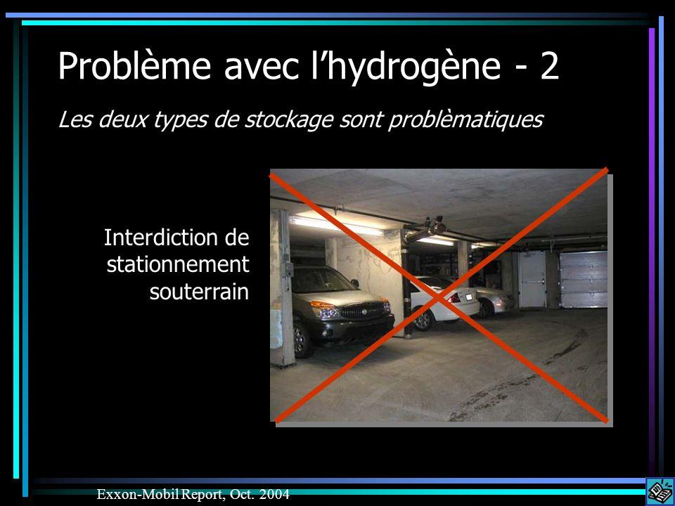 Problème avec lhydrogène - 2 Les deux types de stockage sont problèmatiques Exxon-Mobil Report, Oct. 2004 Interdiction de stationnement souterrain