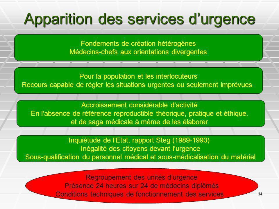 14 Apparition des services durgence Fondements de création hétérogènes Médecins-chefs aux orientations divergentes Pour la population et les interlocu