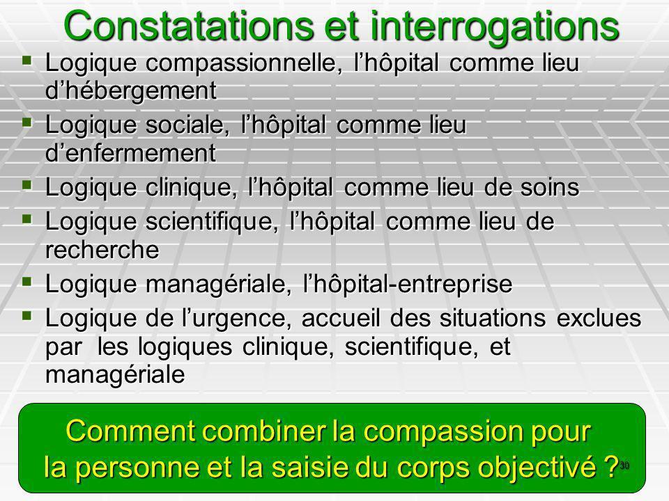 Constatations et interrogations Logique compassionnelle, lhôpital comme lieu dhébergement Logique compassionnelle, lhôpital comme lieu dhébergement Lo