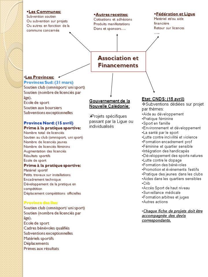 Association et Financements Les Provinces: Provinces Sud: (31 mars) Soutien club (omnisport/ uni sport) Soutien (nombre de licenciés par âge). Ecole d