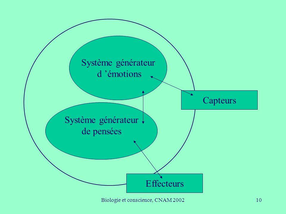 Biologie et conscience, CNAM 200210 Capteurs Effecteurs Système générateur d émotions Système générateur de pensées