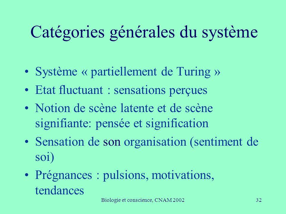 Biologie et conscience, CNAM 200232 Catégories générales du système Système « partiellement de Turing » Etat fluctuant : sensations perçues Notion de