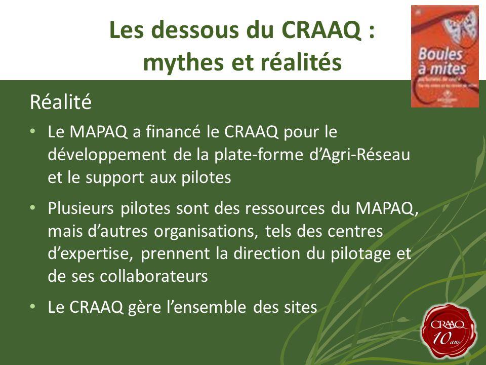 Réalité Le MAPAQ a financé le CRAAQ pour le développement de la plate-forme dAgri-Réseau et le support aux pilotes Plusieurs pilotes sont des ressources du MAPAQ, mais dautres organisations, tels des centres dexpertise, prennent la direction du pilotage et de ses collaborateurs Le CRAAQ gère lensemble des sites Les dessous du CRAAQ : mythes et réalités