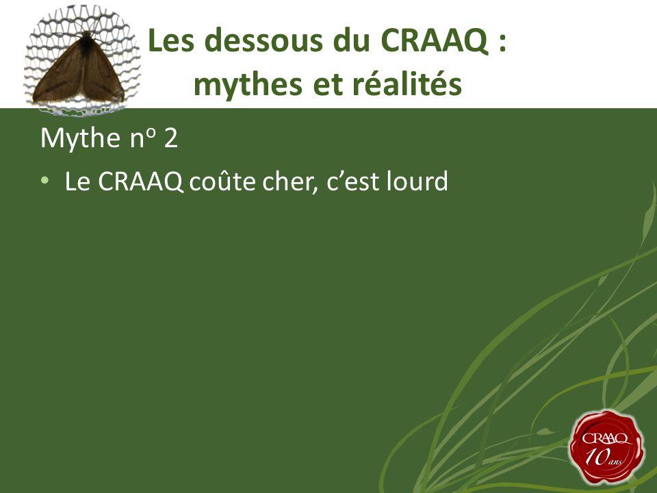 Mythe n o 2 Le CRAAQ coûte cher, cest lourd Les dessous du CRAAQ : mythes et réalités