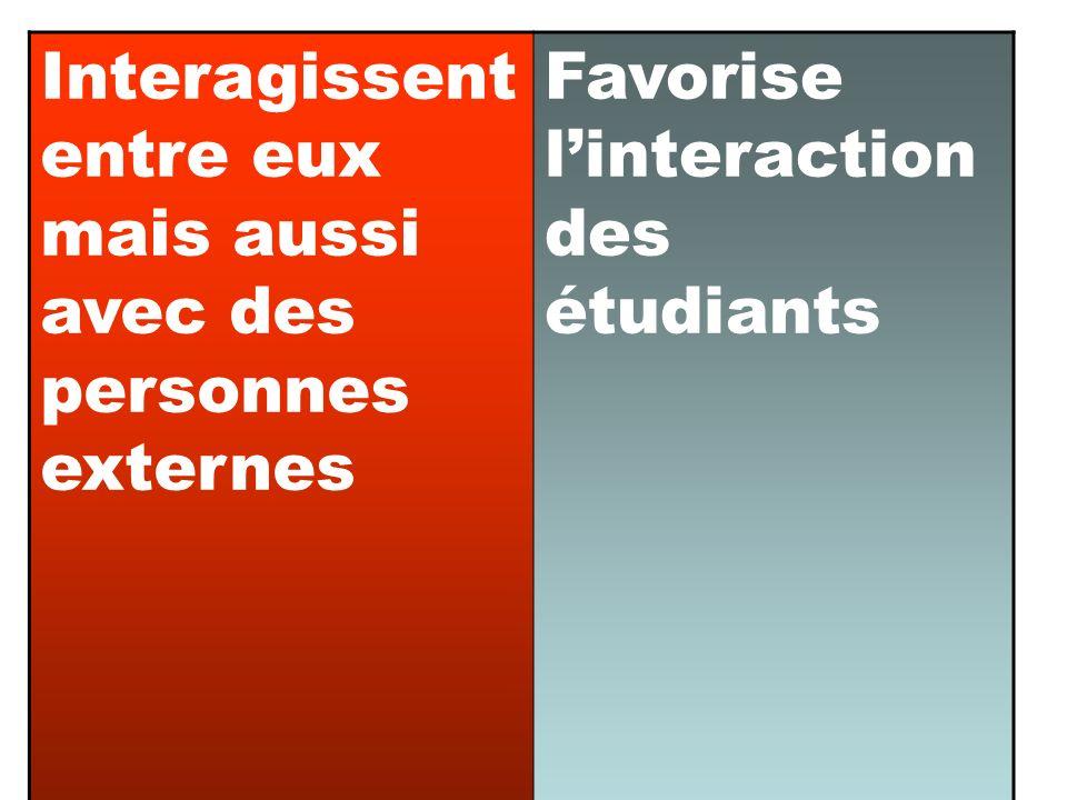 Interagissent entre eux mais aussi avec des personnes externes Favorise linteraction des étudiants