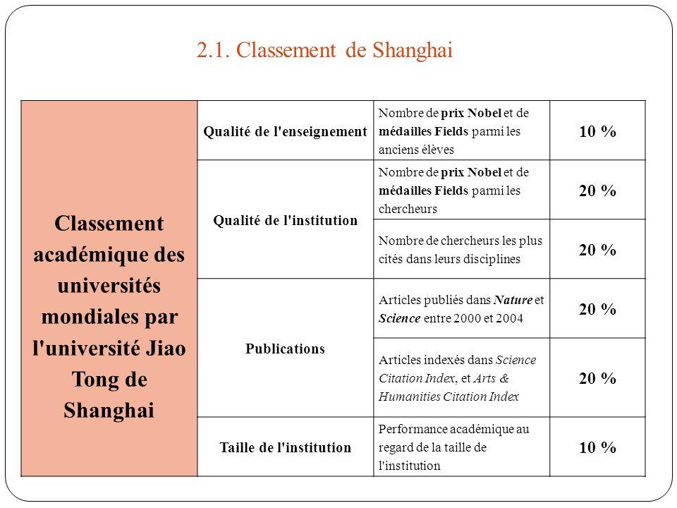 Classement académique des universités mondiales par l'université Jiao Tong de Shanghai Qualité de l'enseignement Nombre de prix Nobel et de médailles