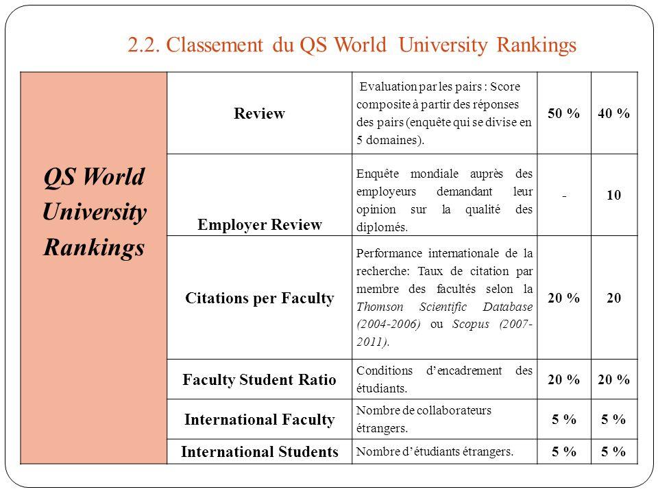 QS World University Rankings Review Evaluation par les pairs : Score composite à partir des réponses des pairs (enquête qui se divise en 5 domaines).