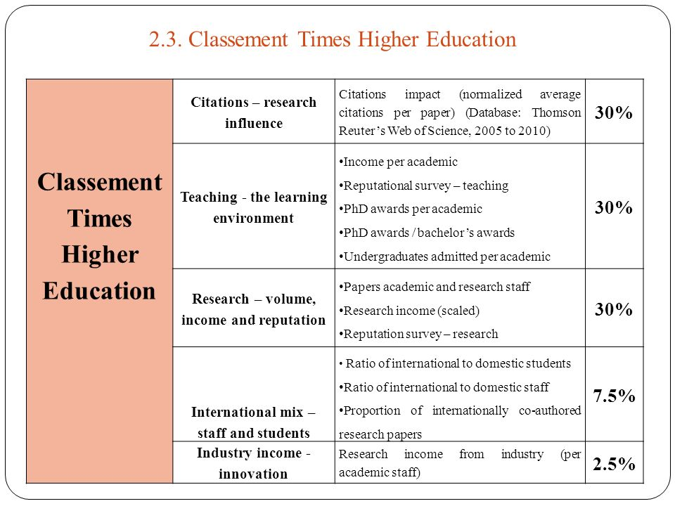 Classement Times Higher Education Citations – research influence Citations impact (normalized average citations per paper) (Database: Thomson Reuters